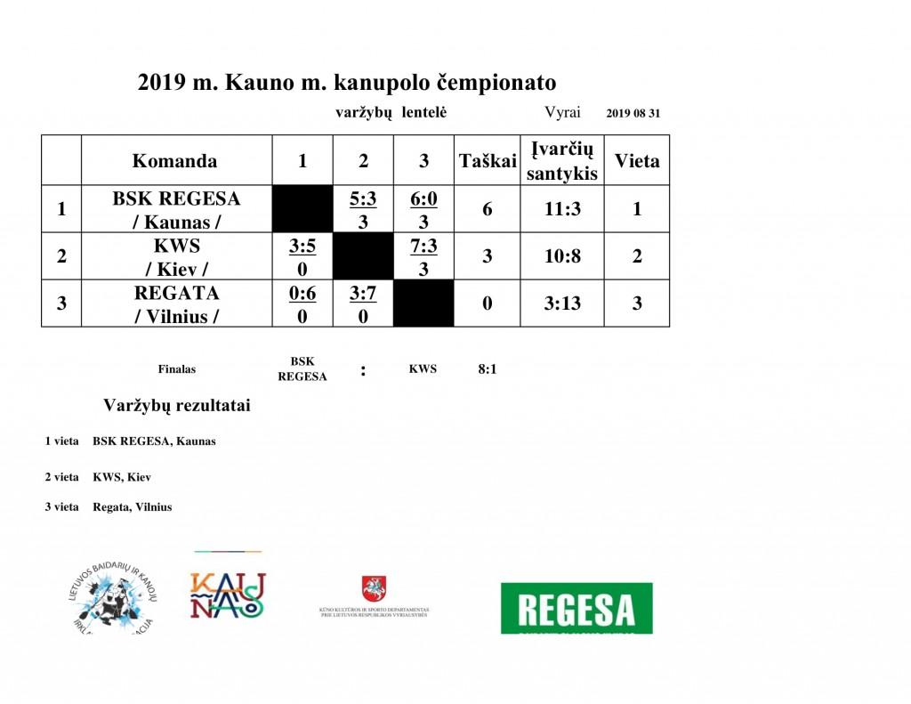 2019 Kauno kanupolo cemp rezult.-1