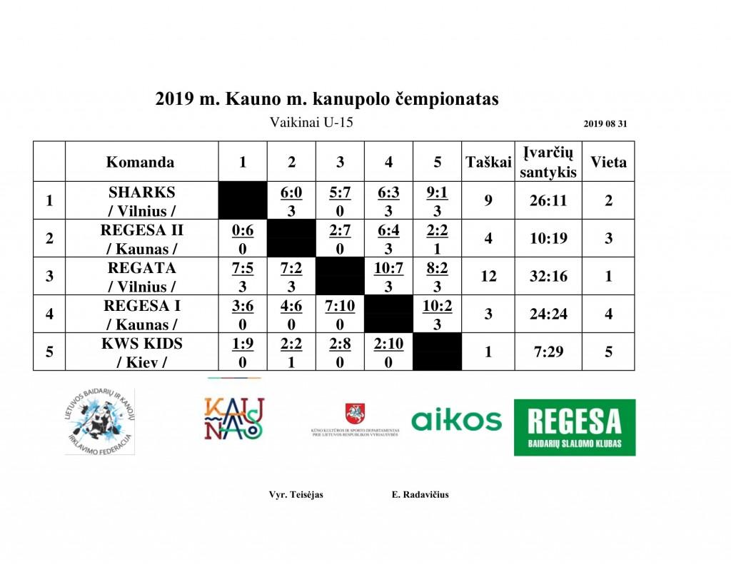 2019 Kauno m kanupolo U-15 cemp-1